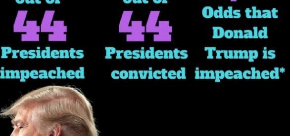 As Donald Trump once asked, how do you impeach a President? - newstatesman.com