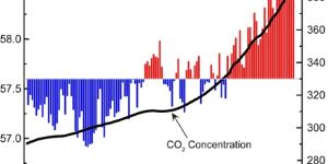 Global Climate Change Indicators: Introduction | Monitoring ... - noaa.gov