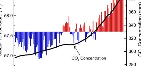 Global Climate Change Indicators: Introduction | Monitoring ... - noaa.gov