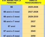 Pensione anticipata, i nuovi possibili requisiti di età a partire dal 2019.