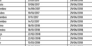 Veja o alendário do PIS-PASEP 2017 e 2018